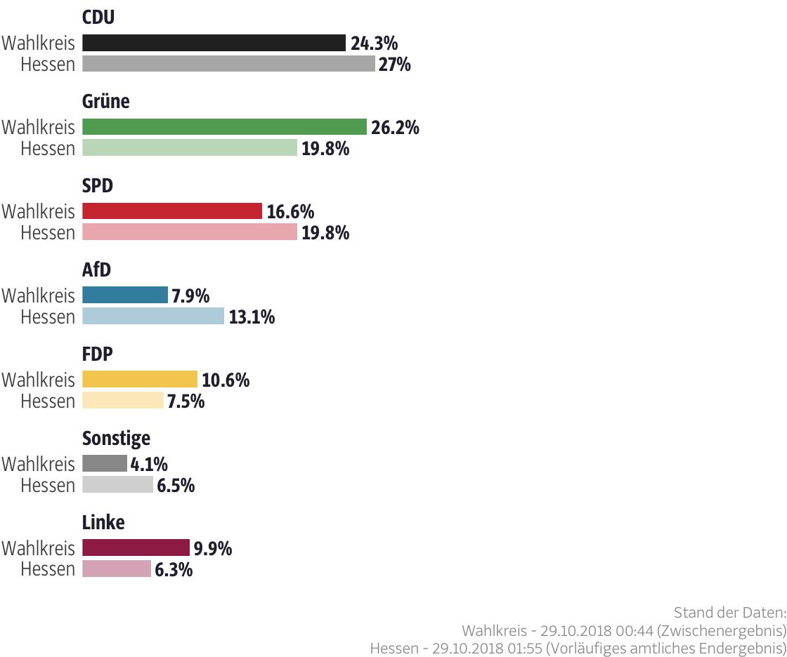 Ergebnisse für den Wahlkreis Frankfurt am Main III