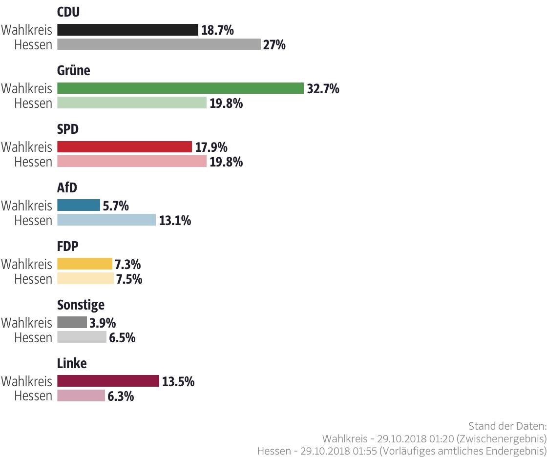 Ergebnisse für den Wahlkreis Frankfurt am Main V