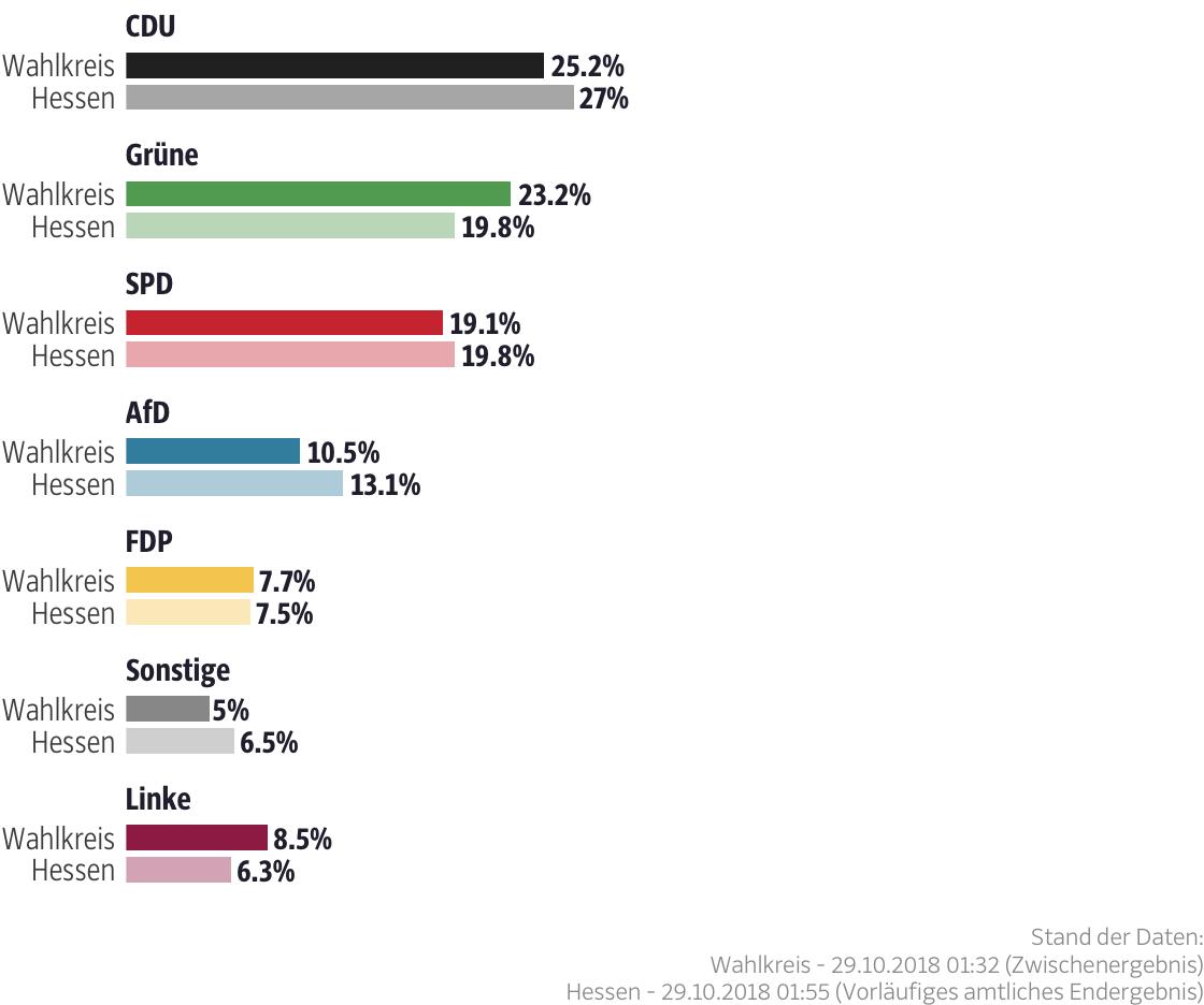 Ergebnisse für den Wahlkreis Frankfurt am Main VI