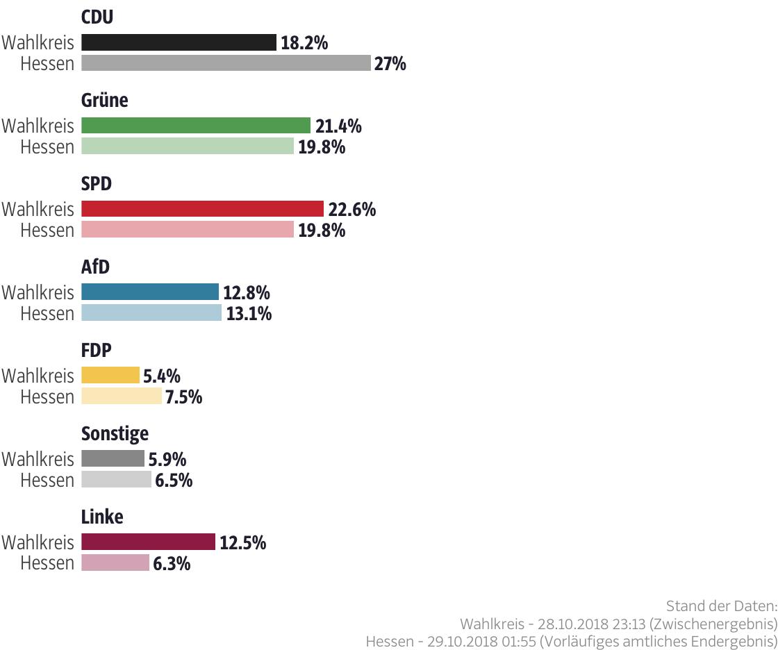 Ergebnisse für den Wahlkreis Kassel-Stadt II
