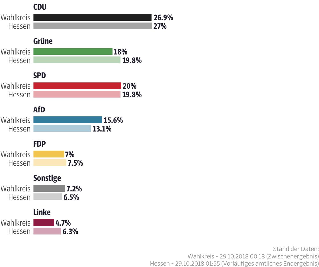Ergebnisse für den Wahlkreis Main-Kinzig I