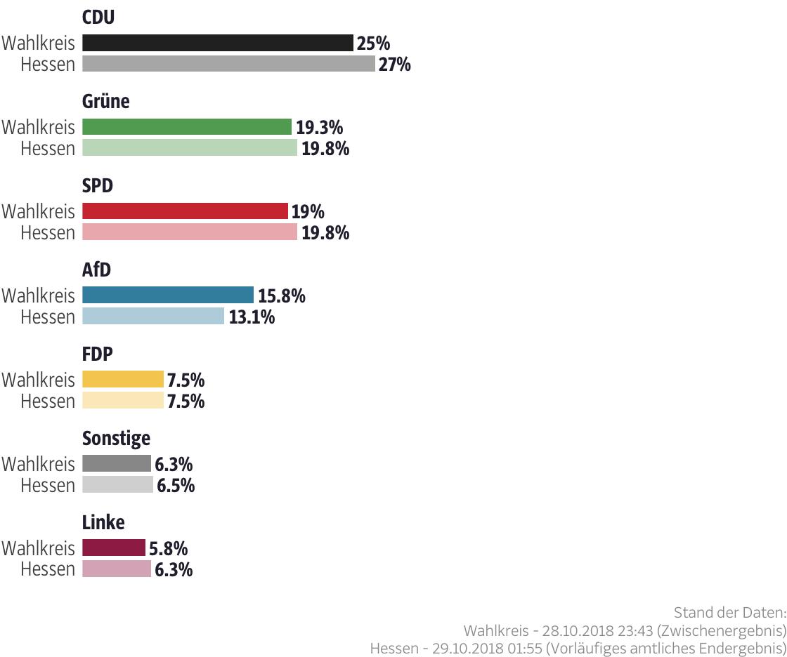 Ergebnisse für den Wahlkreis Main-Kinzig II