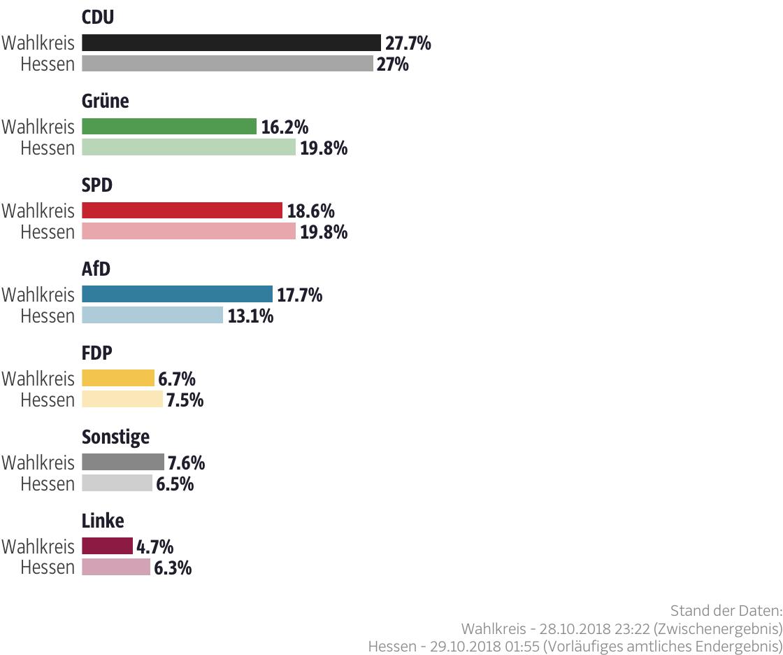 Ergebnisse für den Wahlkreis Main-Kinzig III