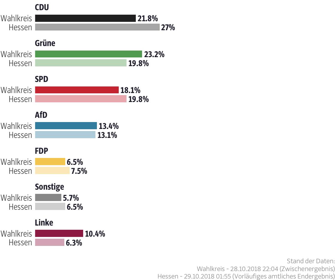 Ergebnisse für den Wahlkreis Offenbach-Stadt