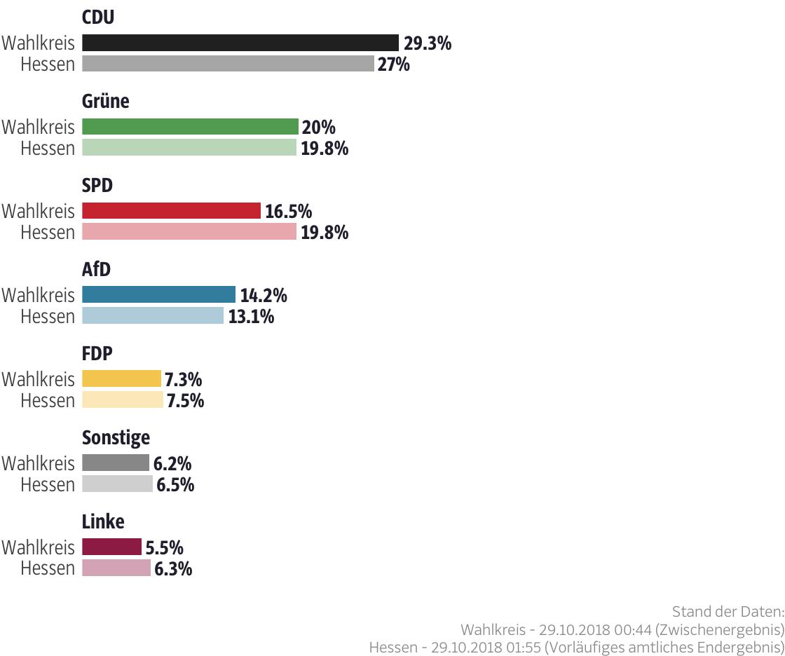 Ergebnisse für den Wahlkreis Offenbach Land II