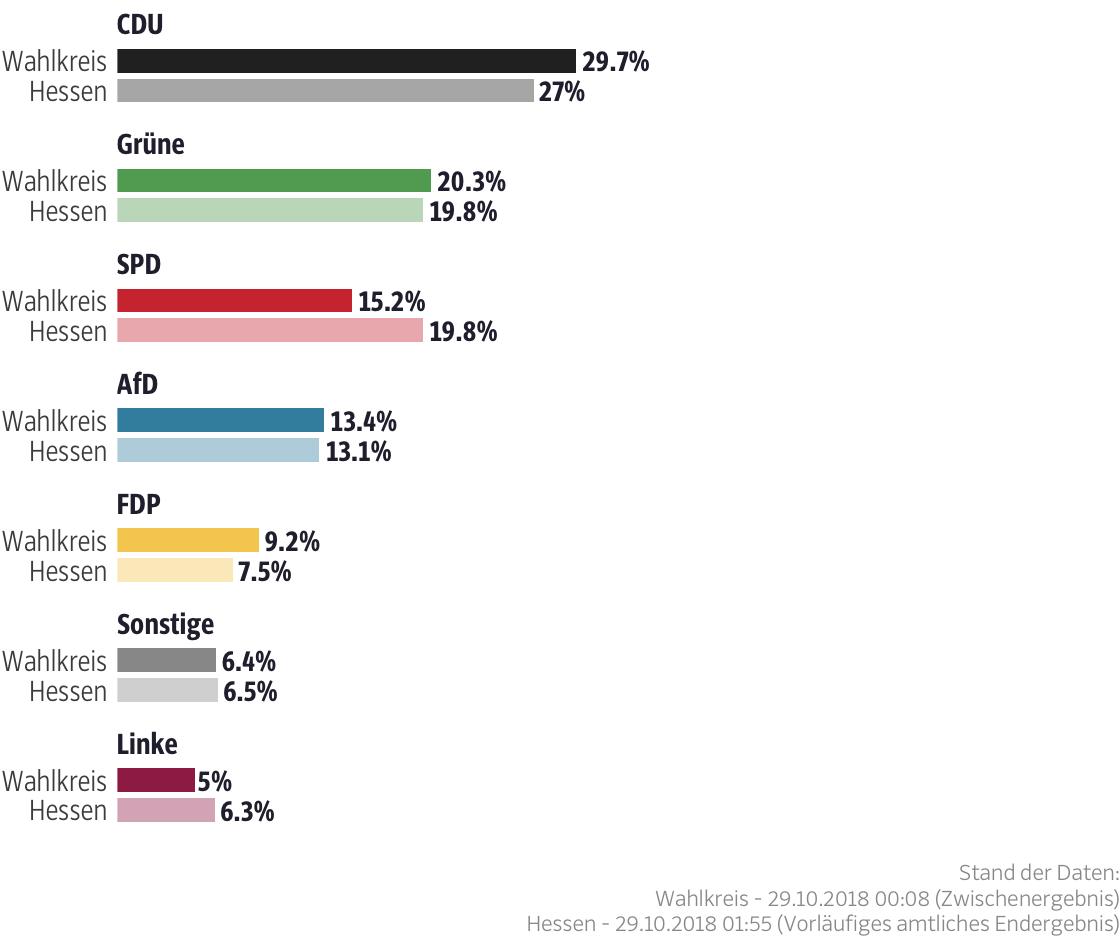 Ergebnisse für den Wahlkreis Offenbach Land III