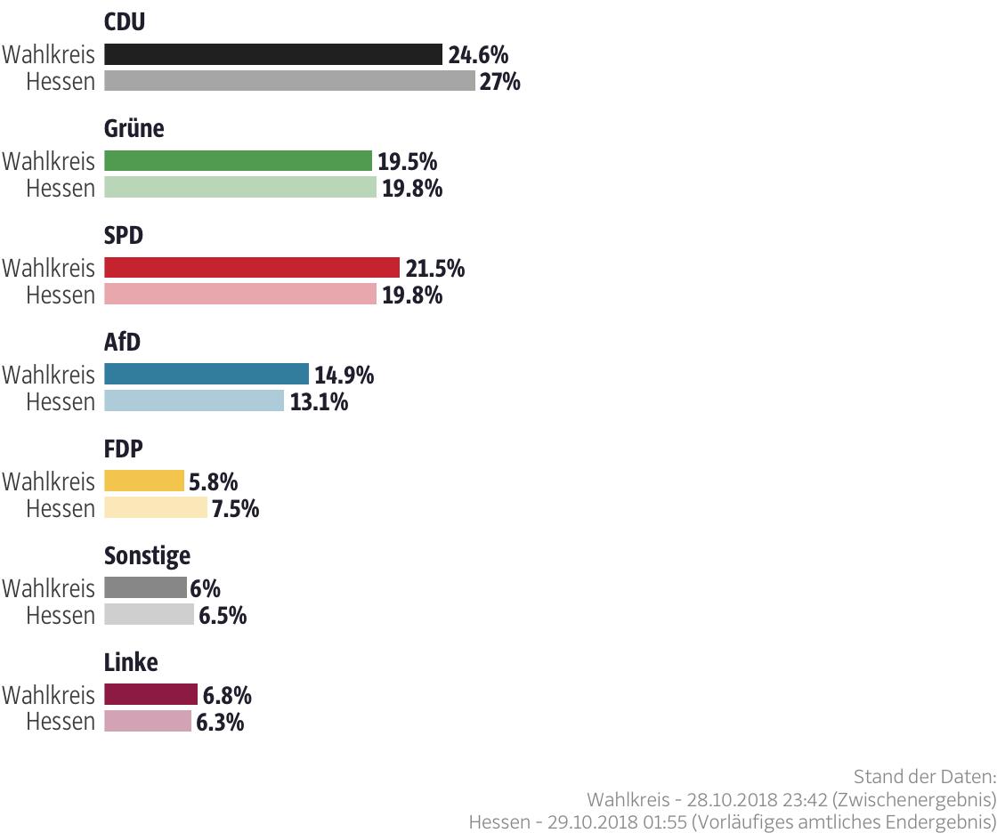 Ergebnisse für den Wahlkreis Groß-Gerau I