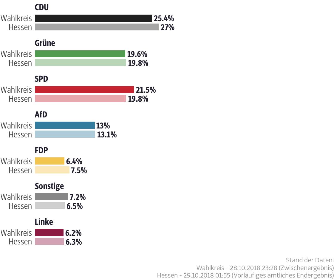 Ergebnisse für den Wahlkreis Groß-Gerau II