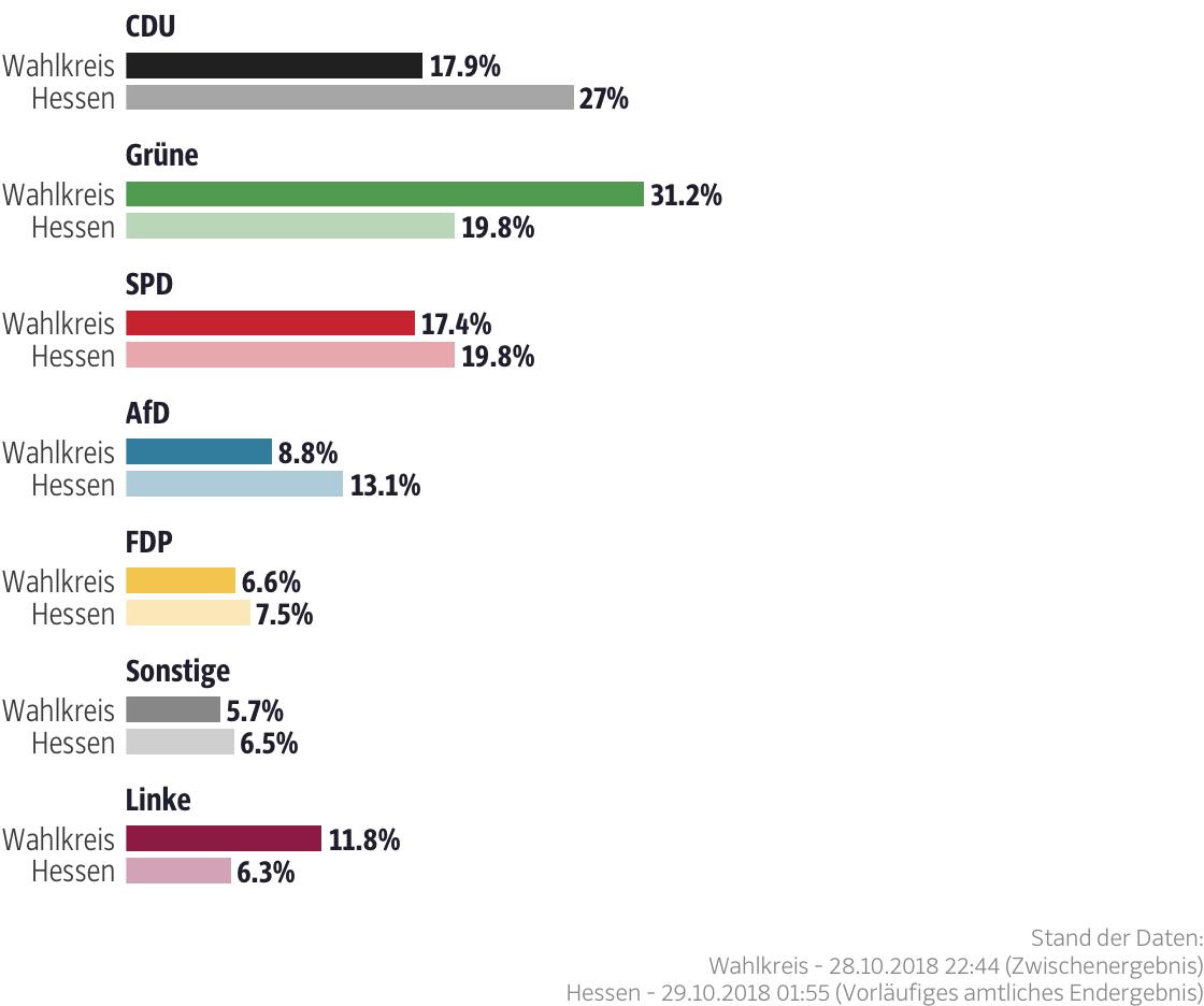 Ergebnisse für den Wahlkreis Darmstadt-Stadt I