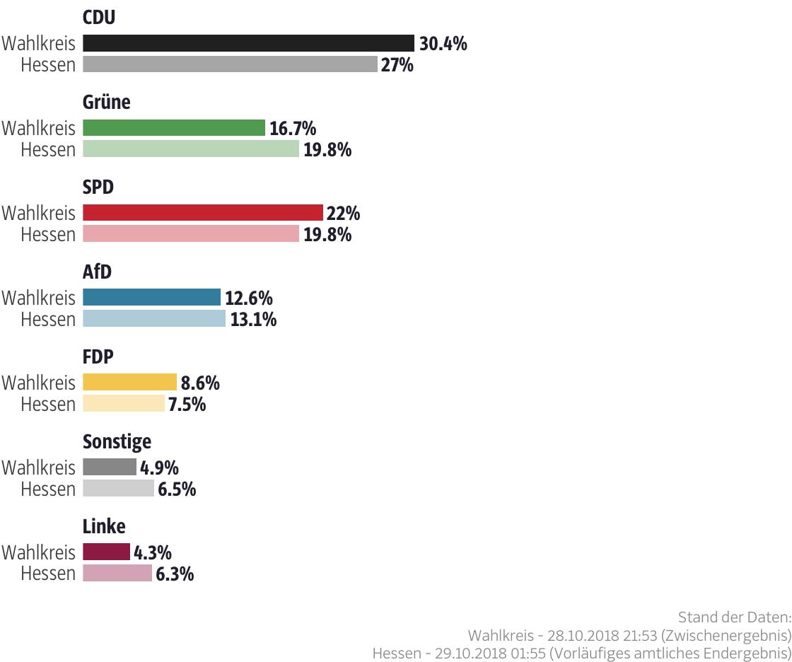 Ergebnisse für den Wahlkreis Waldeck-Frankenberg I