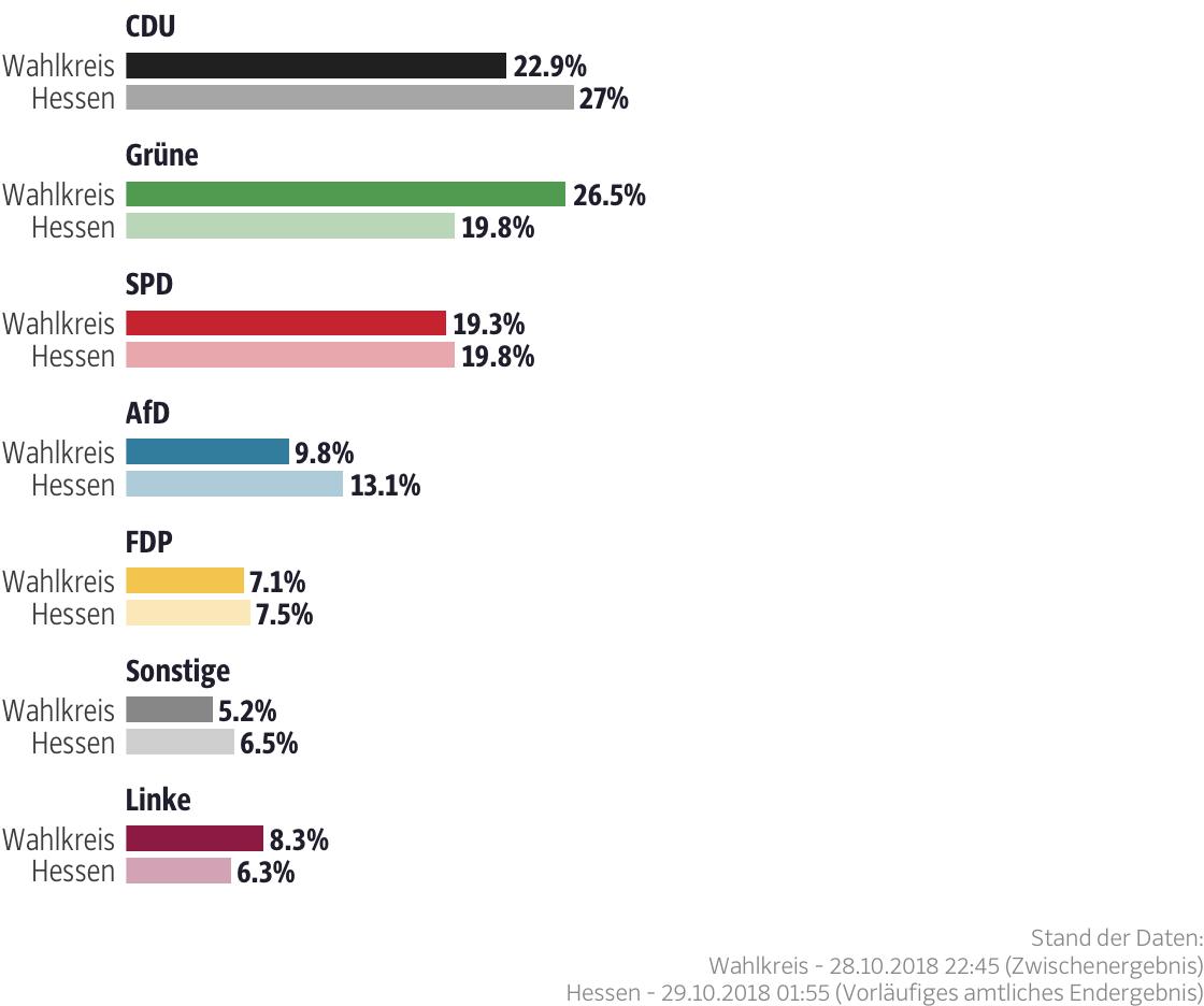 Ergebnisse für den Wahlkreis Darmstadt-Stadt II