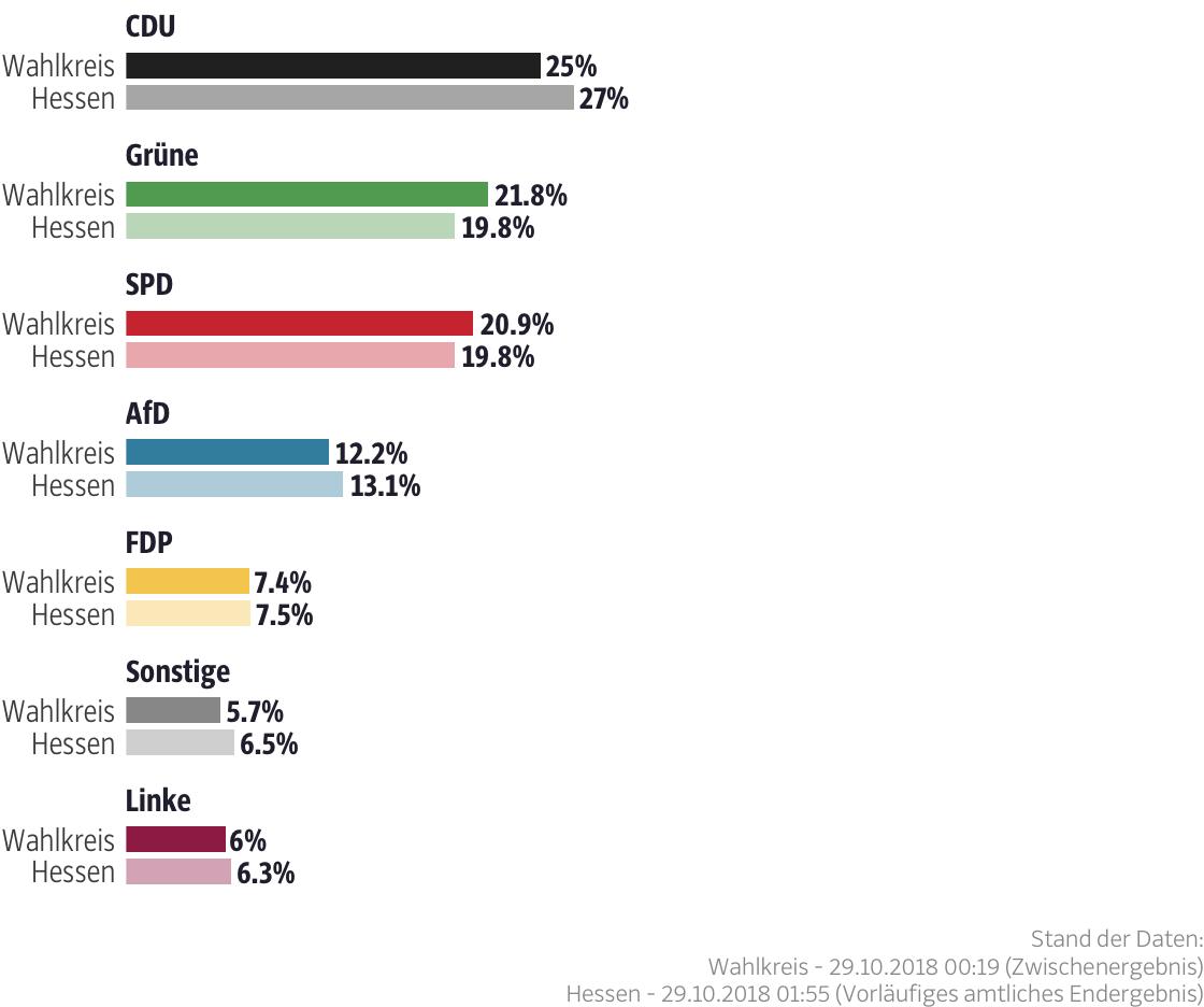 Ergebnisse für den Wahlkreis Darmstadt-Dieburg I