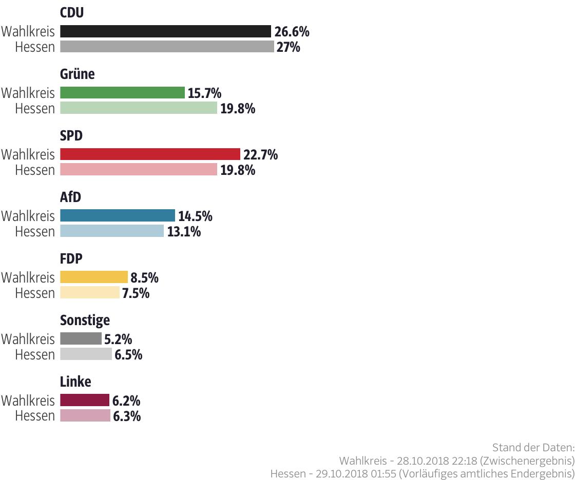 Ergebnisse für den Wahlkreis Odenwald