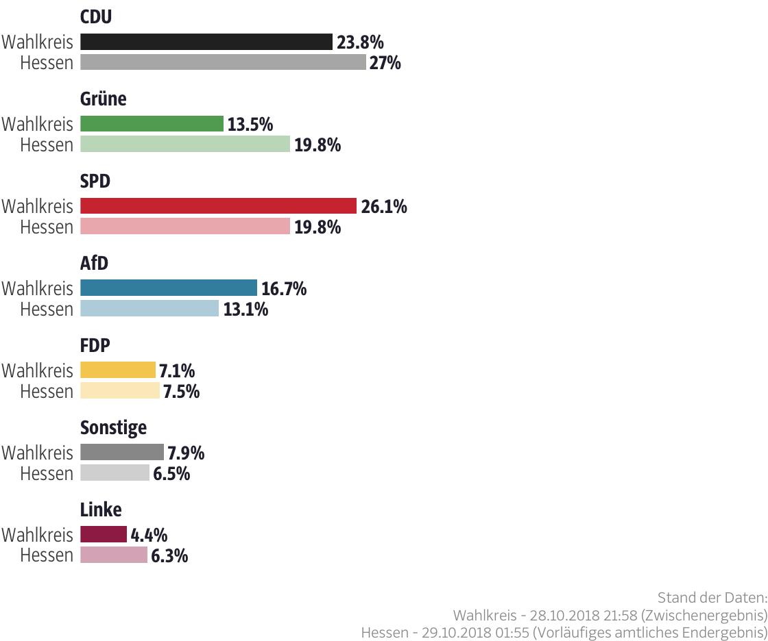 Ergebnisse für den Wahlkreis Schwalm-Eder II