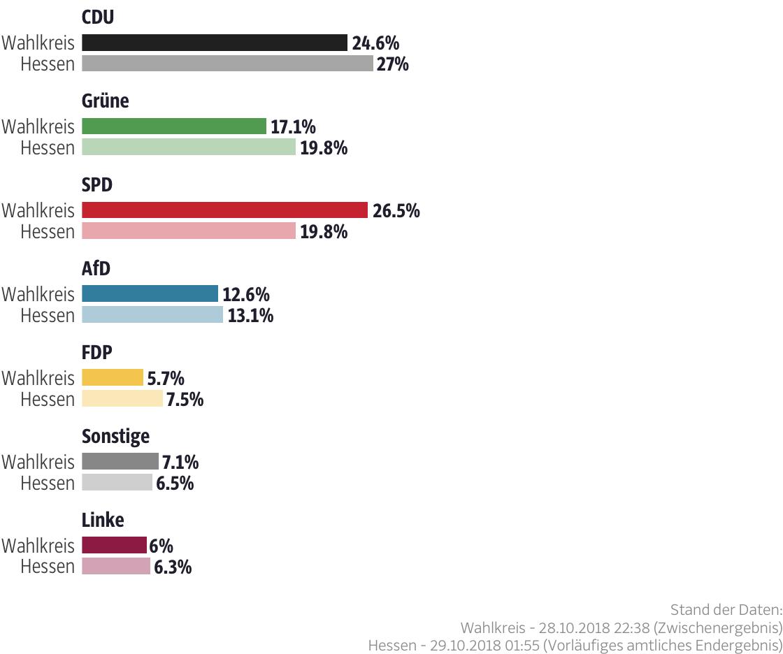 Ergebnisse für den Wahlkreis Eschwege-Witzenhausen