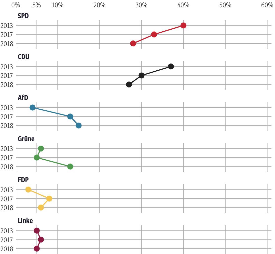 Vergleich der Ergebnisse mit früheren Wahlen für den Wahlkreis Rotenburg