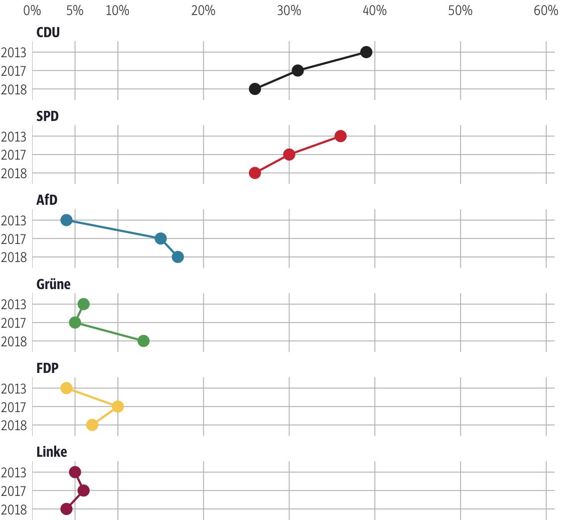 Vergleich der Ergebnisse mit früheren Wahlen für den Wahlkreis Hersfeld