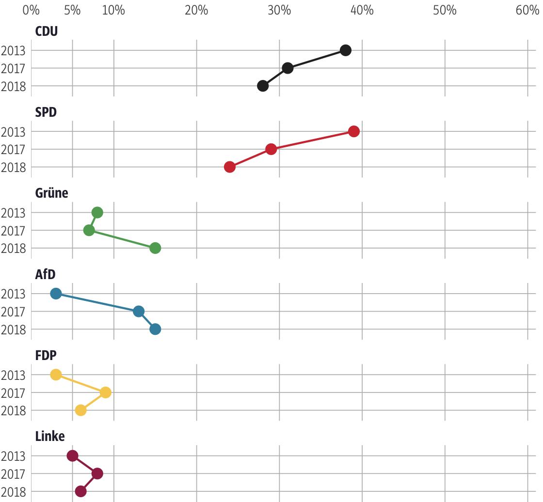 Vergleich der Ergebnisse mit früheren Wahlen für den Wahlkreis Marburg-Biedenkopf I
