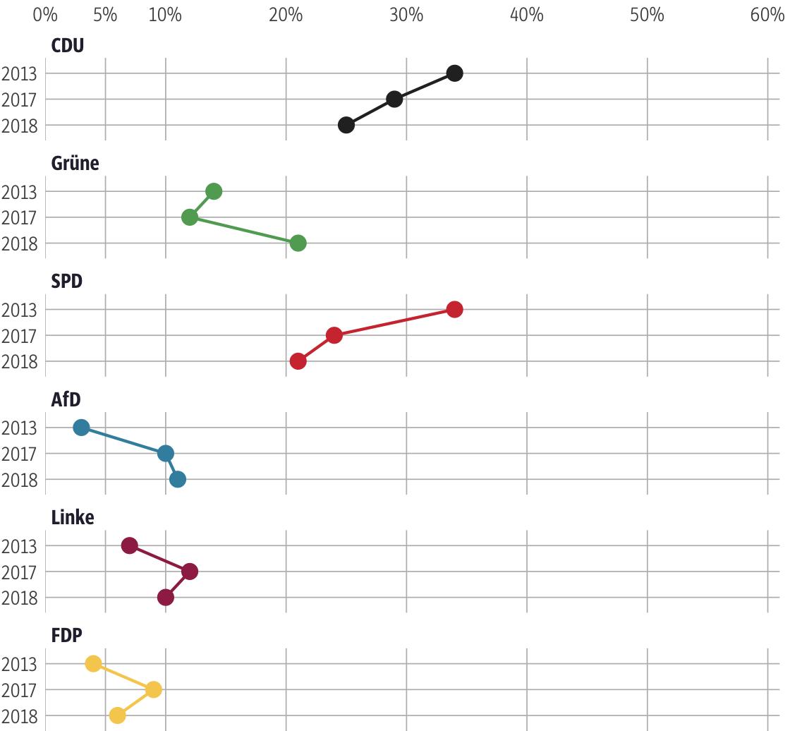 Vergleich der Ergebnisse mit früheren Wahlen für den Wahlkreis Marburg-Biedenkopf II
