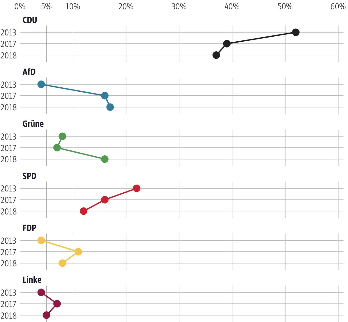 Vergleich der Ergebnisse mit früheren Wahlen für den Wahlkreis Fulda I