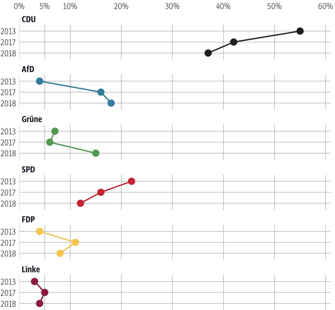 Vergleich der Ergebnisse mit früheren Wahlen für den Wahlkreis Fulda II