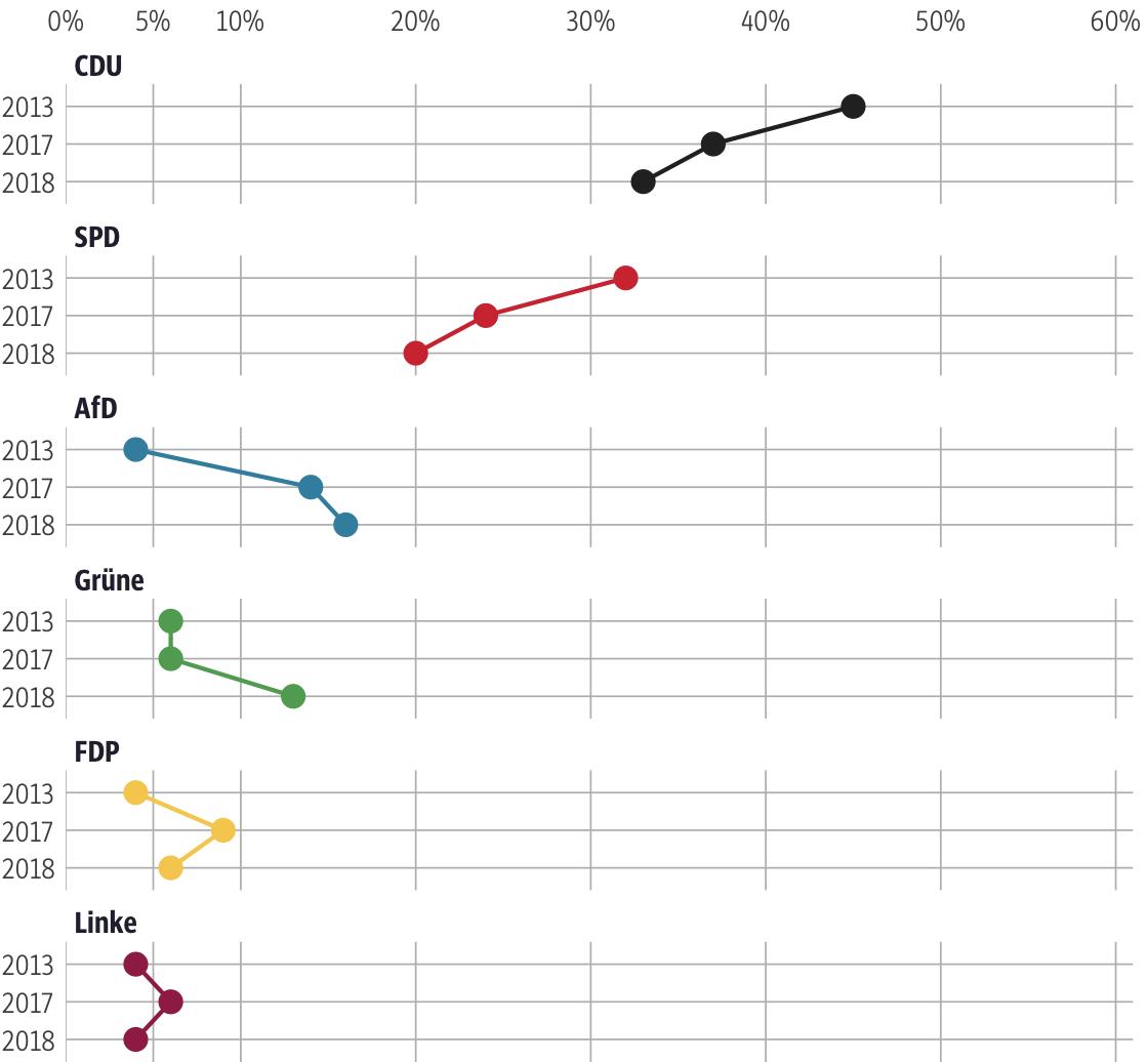 Vergleich der Ergebnisse mit früheren Wahlen für den Wahlkreis Lahn-Dill I