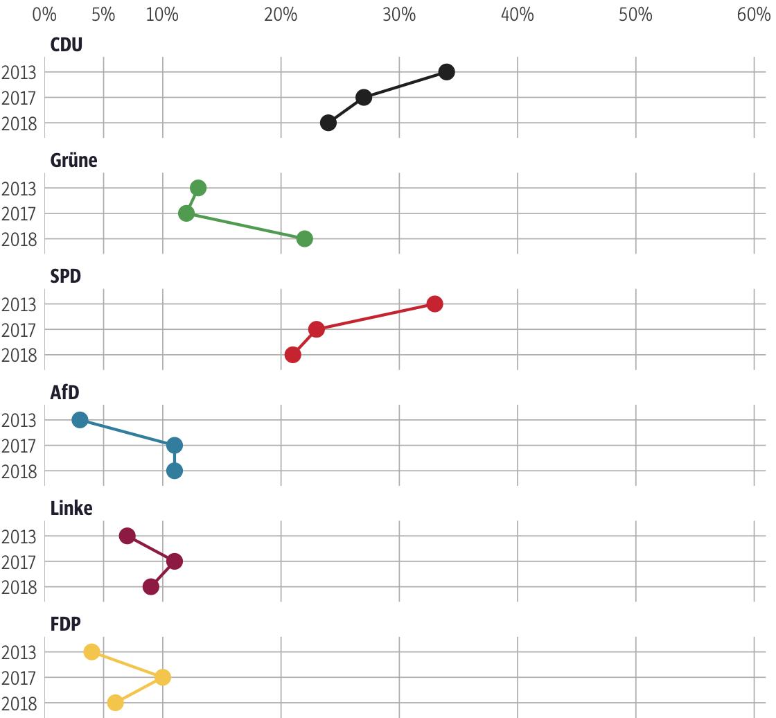 Vergleich der Ergebnisse mit früheren Wahlen für den Wahlkreis Gießen I