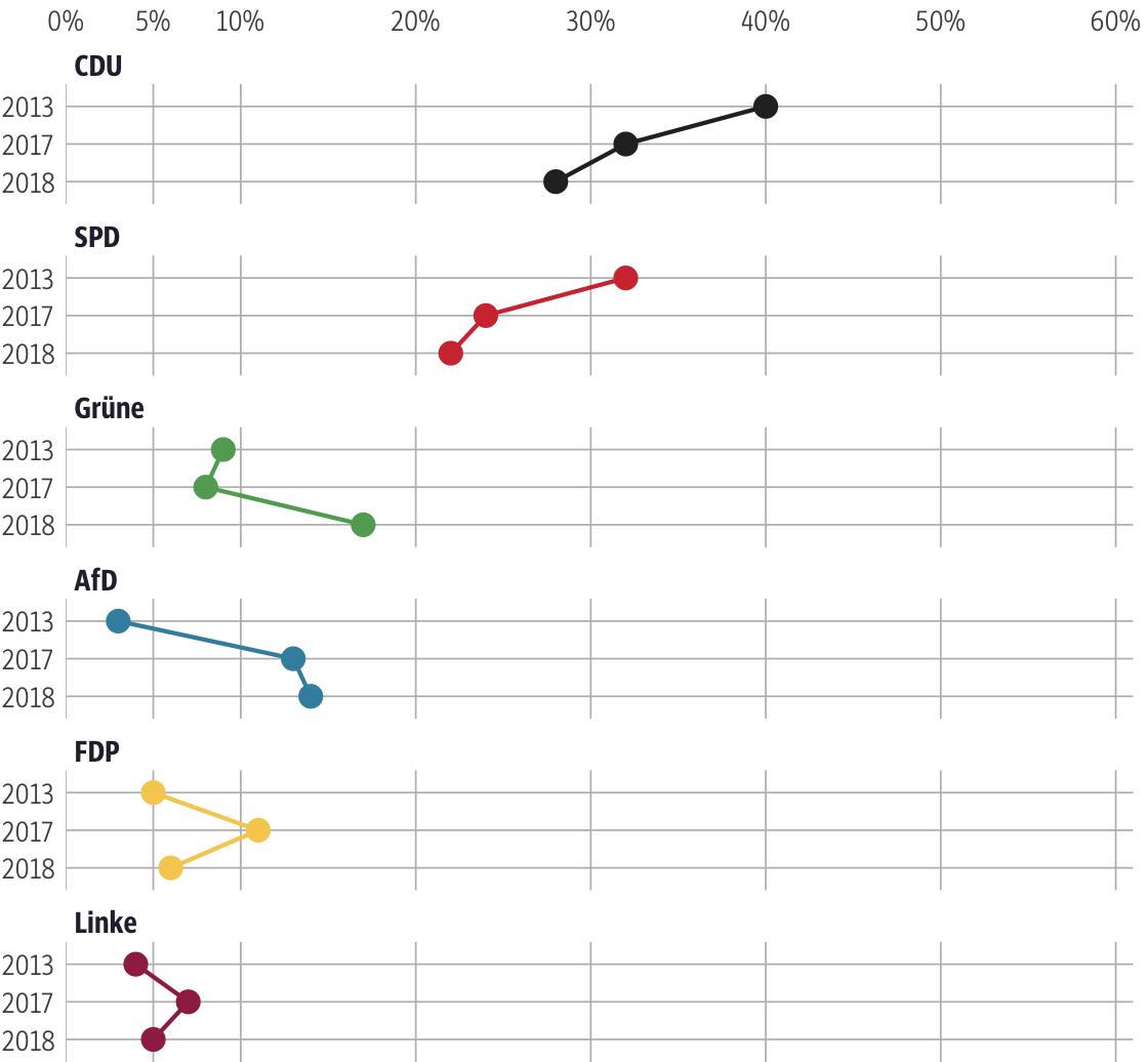 Vergleich der Ergebnisse mit früheren Wahlen für den Wahlkreis Gießen II
