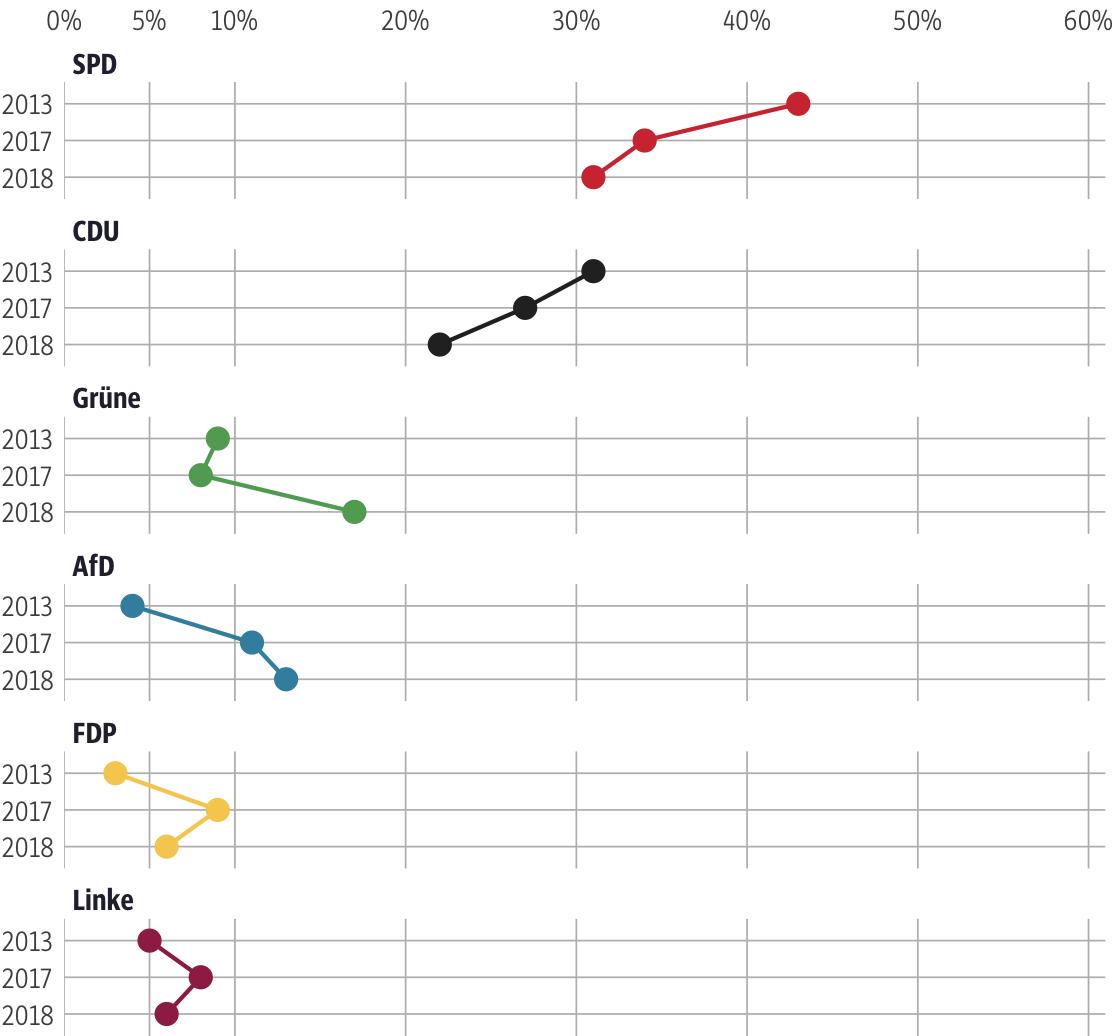 Vergleich der Ergebnisse mit früheren Wahlen für den Wahlkreis Kassel-Land II
