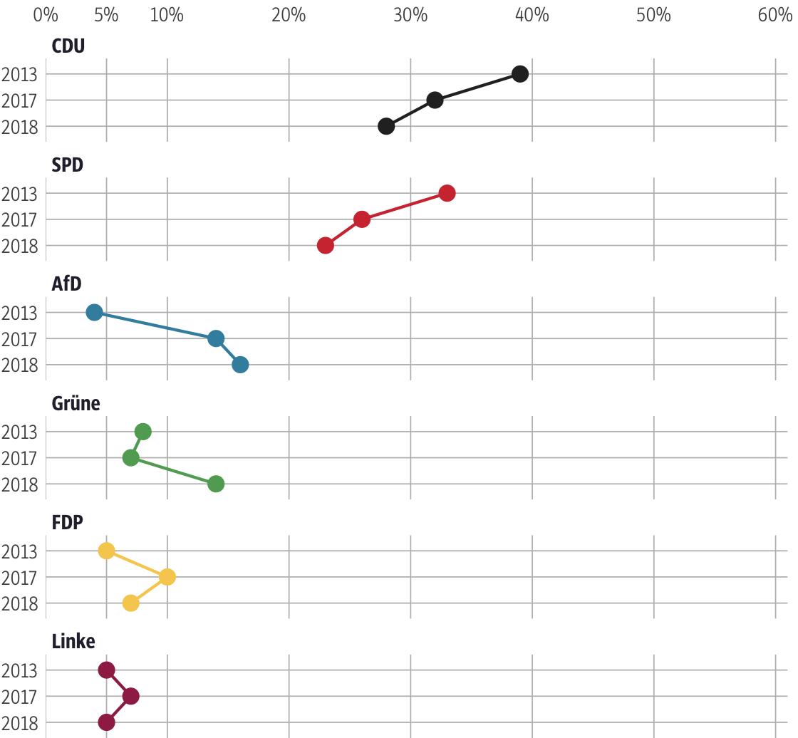 Vergleich der Ergebnisse mit früheren Wahlen für den Wahlkreis Vogelsberg