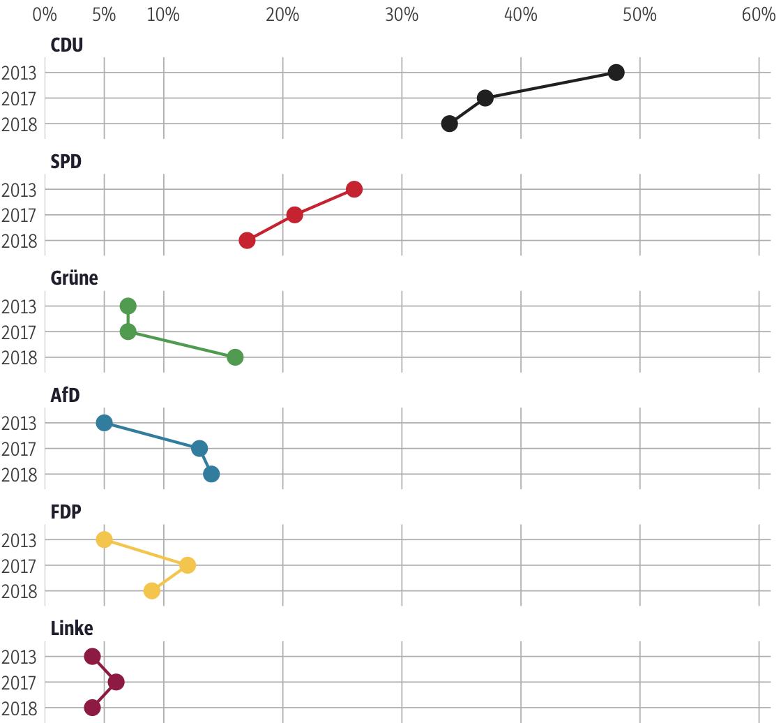 Vergleich der Ergebnisse mit früheren Wahlen für den Wahlkreis Limburg-Weilburg I