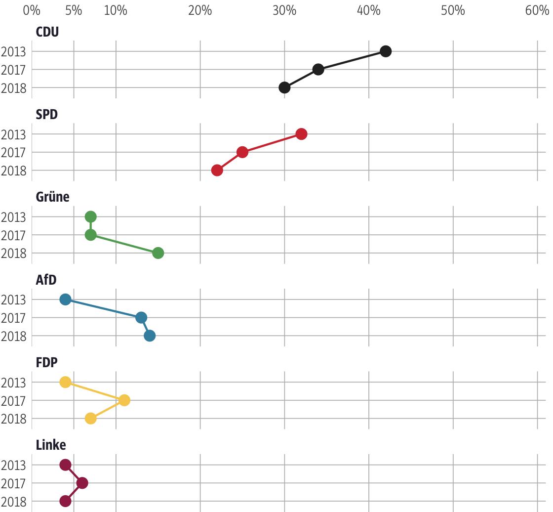 Vergleich der Ergebnisse mit früheren Wahlen für den Wahlkreis Limburg-Weilburg II