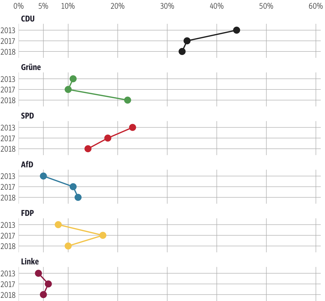 Vergleich der Ergebnisse mit früheren Wahlen für den Wahlkreis Hochtaunus I