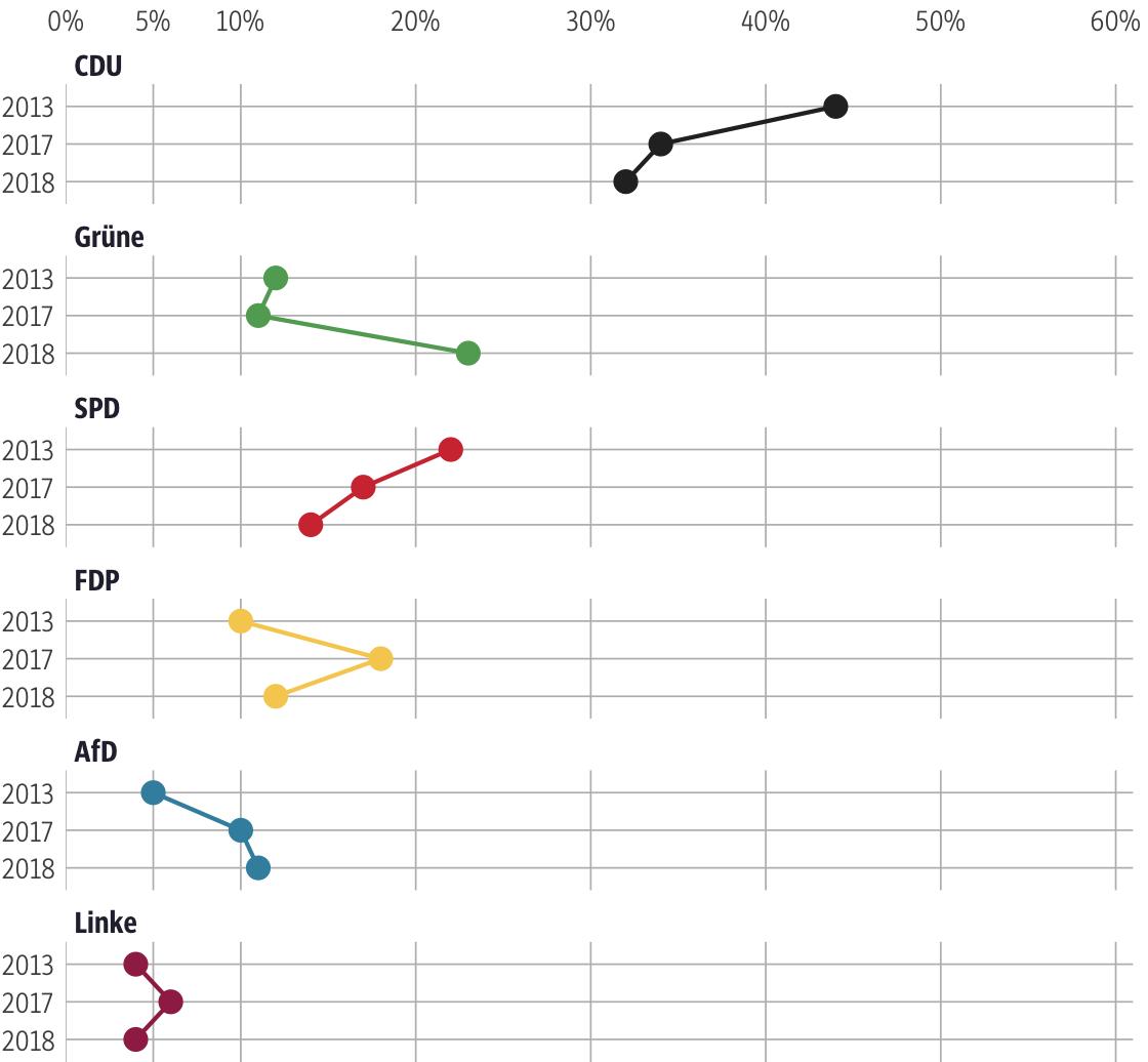 Vergleich der Ergebnisse mit früheren Wahlen für den Wahlkreis Hochtaunus II