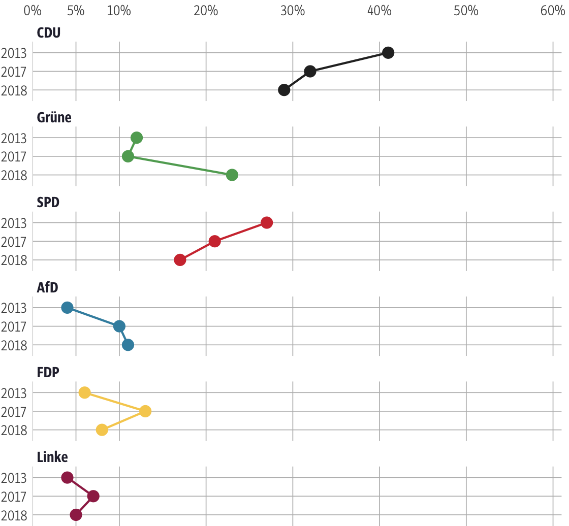 Vergleich der Ergebnisse mit früheren Wahlen für den Wahlkreis Wetterau I