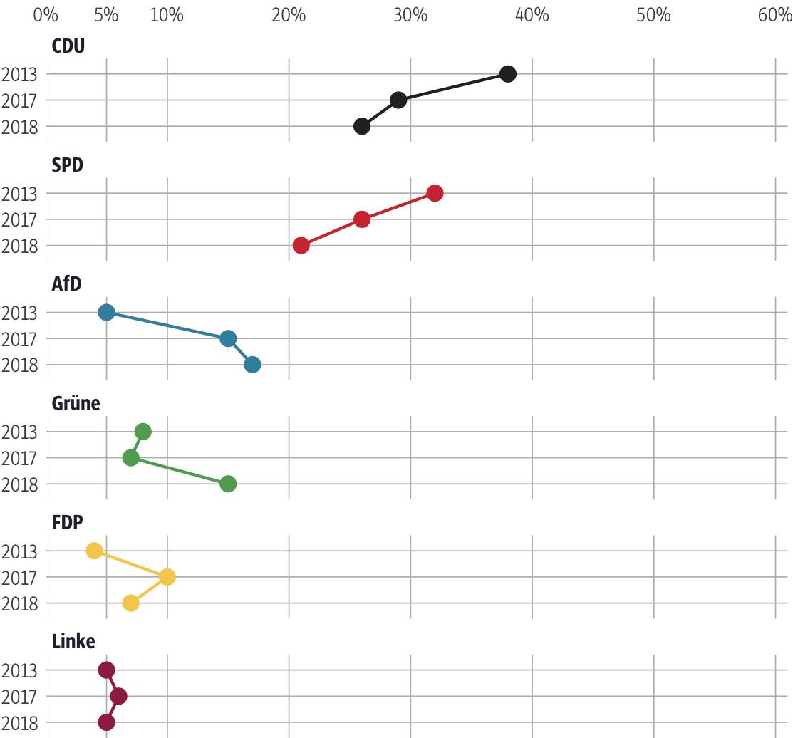Vergleich der Ergebnisse mit früheren Wahlen für den Wahlkreis Wetterau II