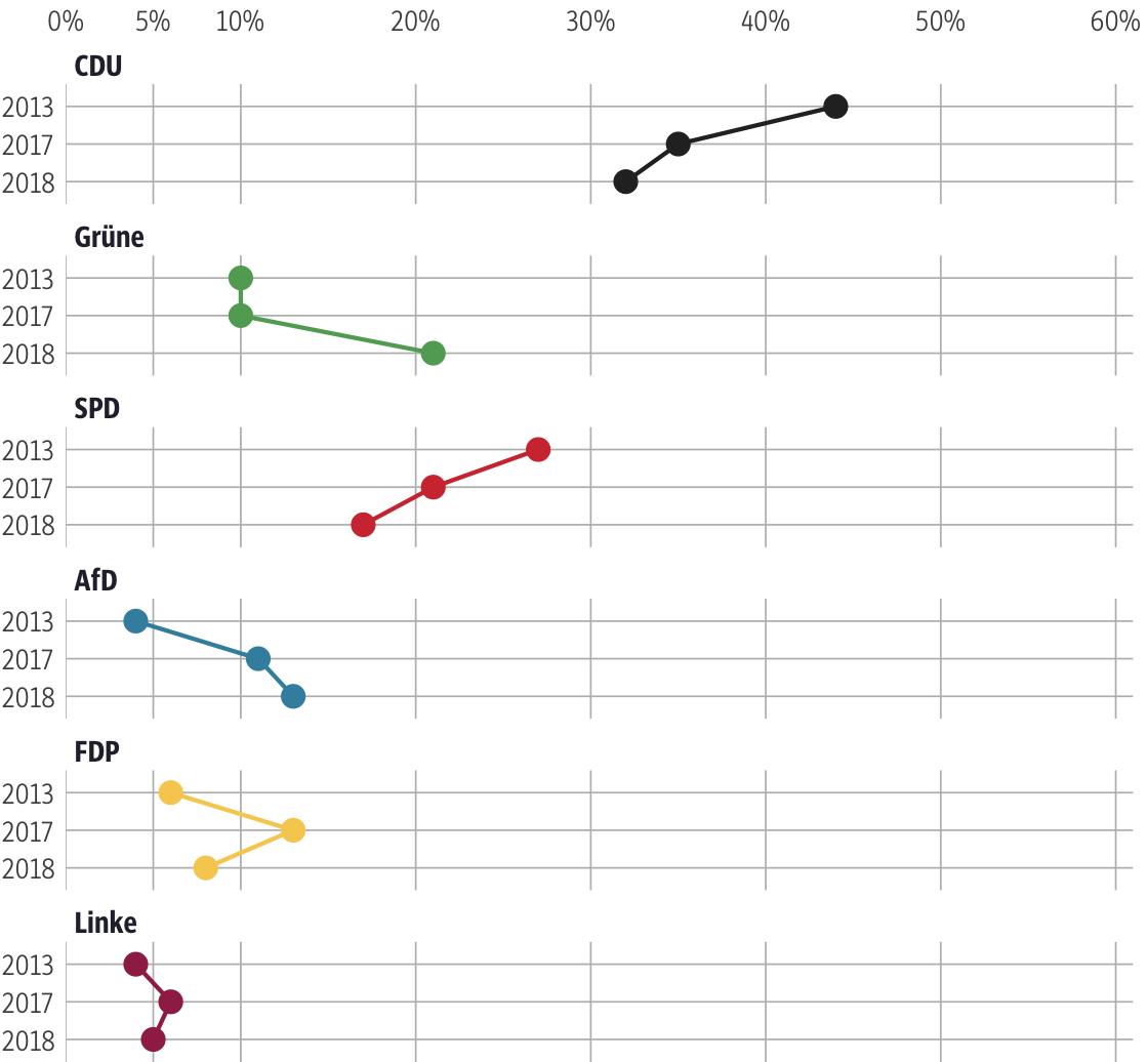 Vergleich der Ergebnisse mit früheren Wahlen für den Wahlkreis Rheingau-Taunus I