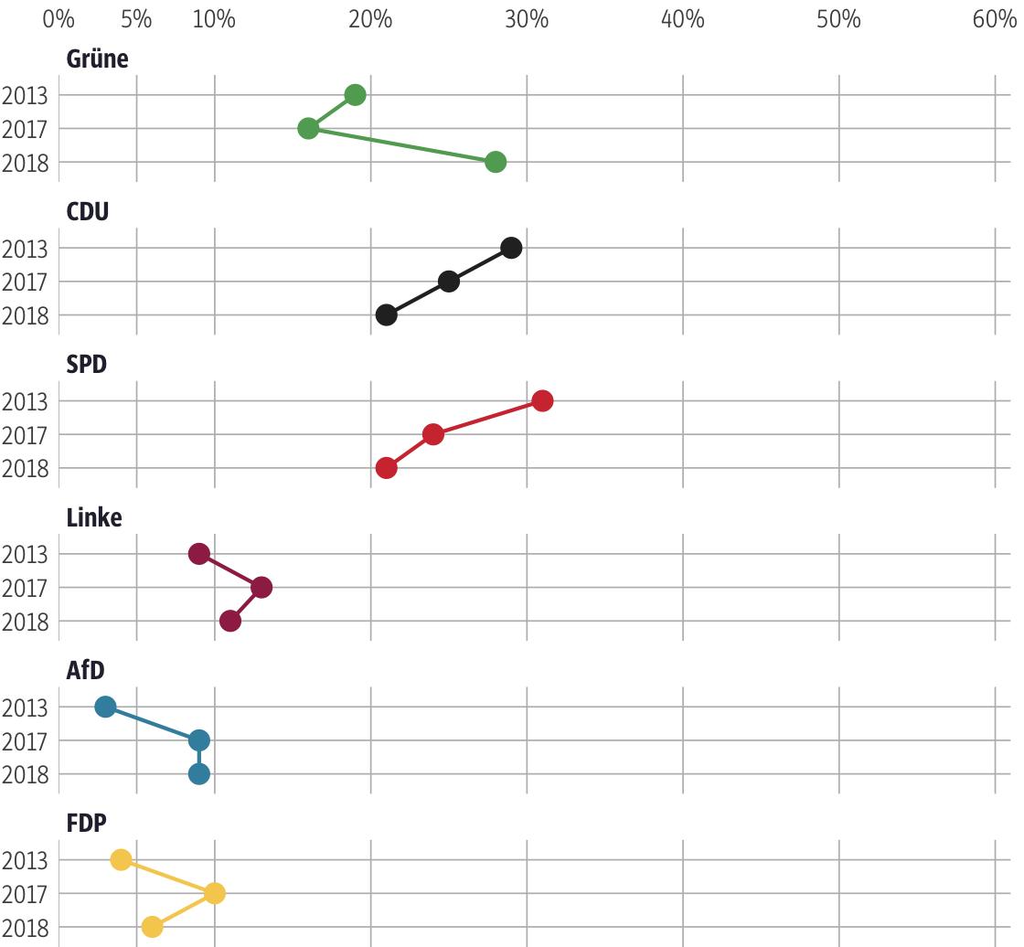 Vergleich der Ergebnisse mit früheren Wahlen für den Wahlkreis Kassel-Stadt I