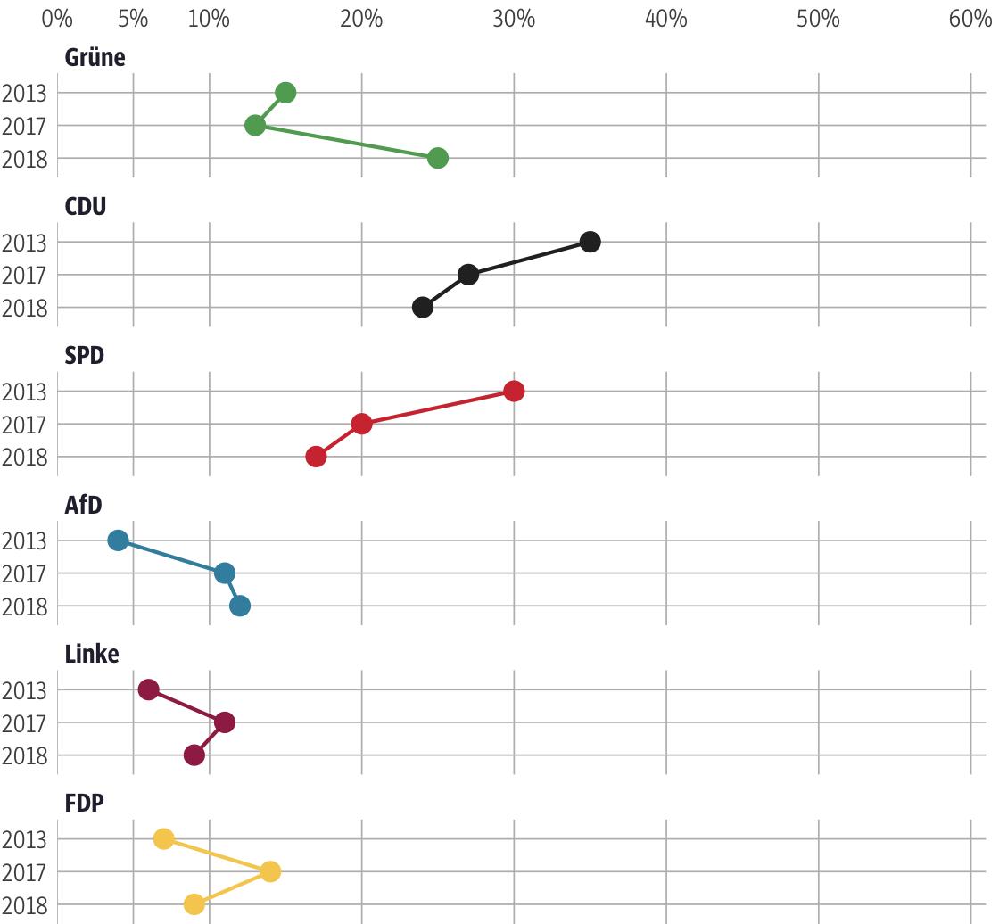 Vergleich der Ergebnisse mit früheren Wahlen für den Wahlkreis Wiesbaden I