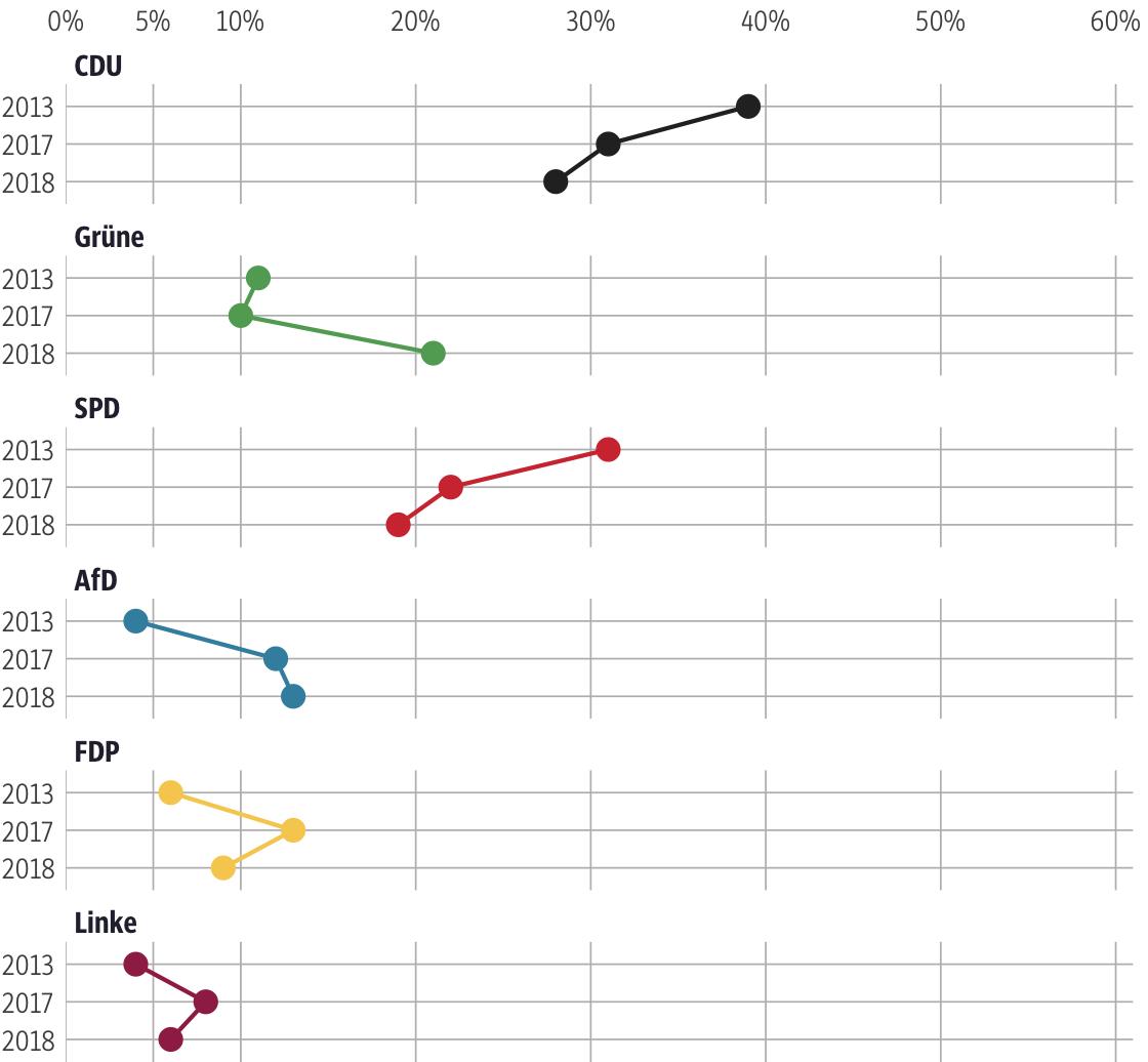 Vergleich der Ergebnisse mit früheren Wahlen für den Wahlkreis Wiesbaden II