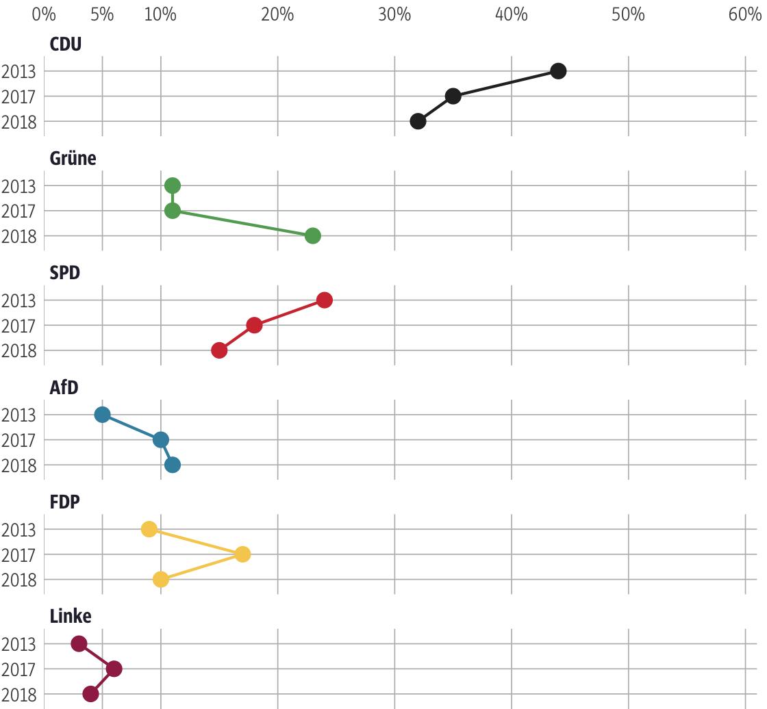Vergleich der Ergebnisse mit früheren Wahlen für den Wahlkreis Main-Taunus I