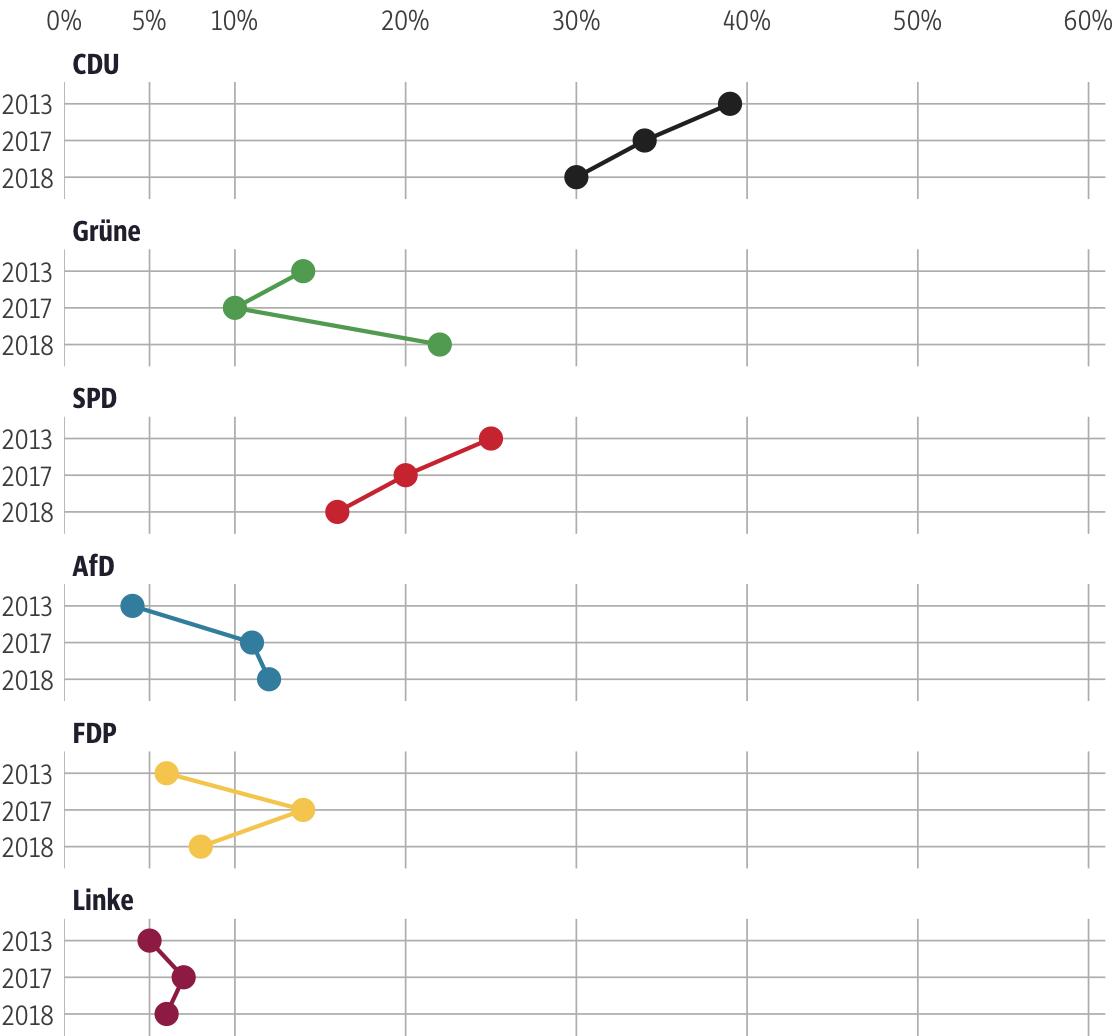 Vergleich der Ergebnisse mit früheren Wahlen für den Wahlkreis Main-Taunus II