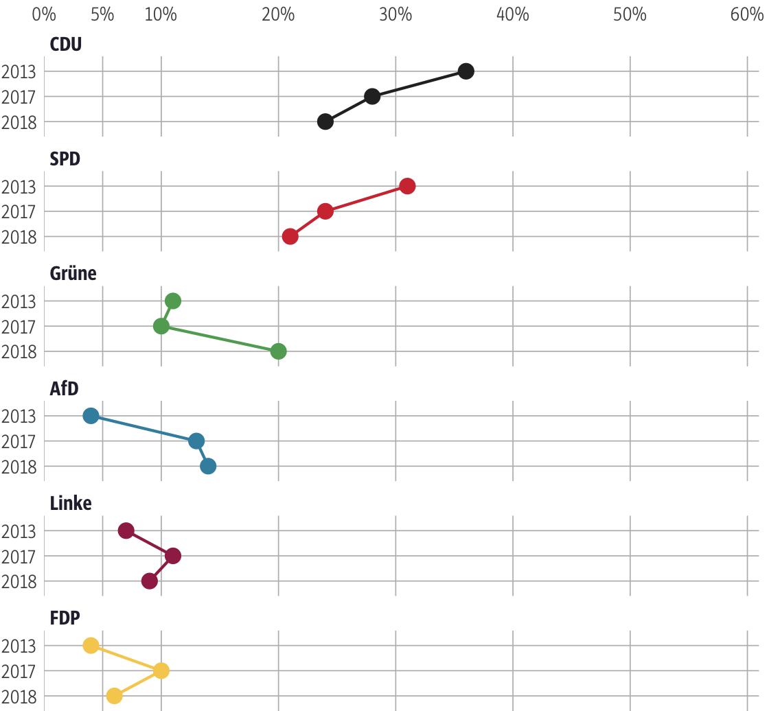 Vergleich der Ergebnisse mit früheren Wahlen für den Wahlkreis Frankfurt am Main I