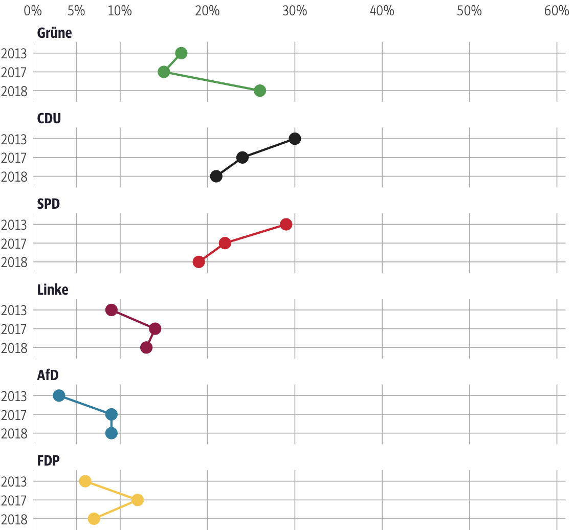 Vergleich der Ergebnisse mit früheren Wahlen für den Wahlkreis Frankfurt am Main II