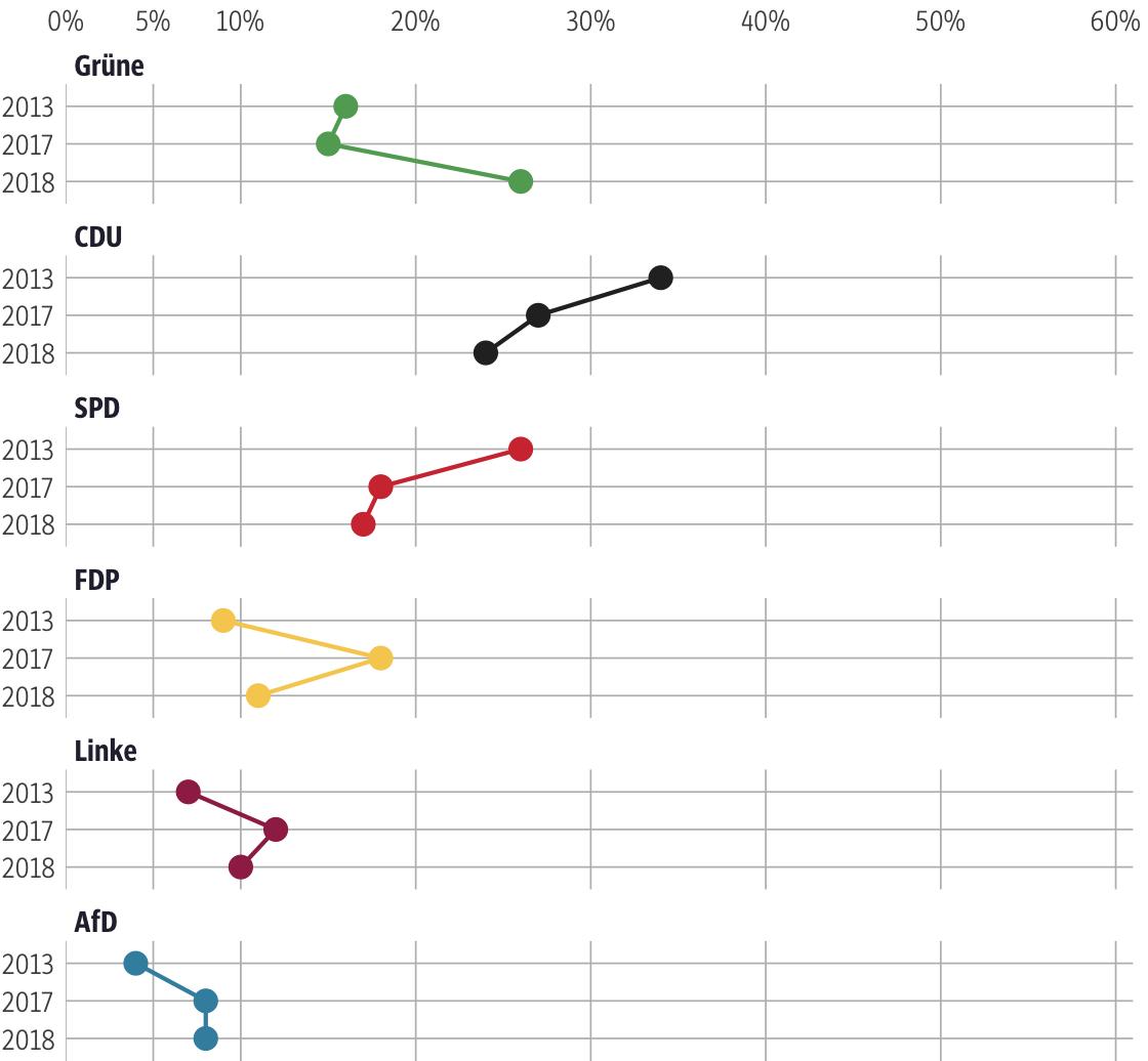 Vergleich der Ergebnisse mit früheren Wahlen für den Wahlkreis Frankfurt am Main III