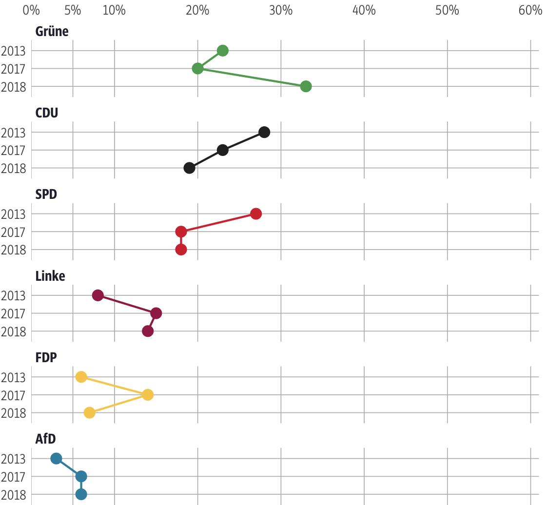 Vergleich der Ergebnisse mit früheren Wahlen für den Wahlkreis Frankfurt am Main V