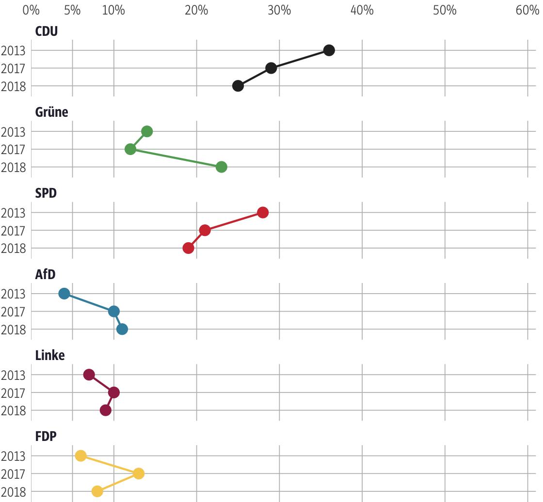 Vergleich der Ergebnisse mit früheren Wahlen für den Wahlkreis Frankfurt am Main VI