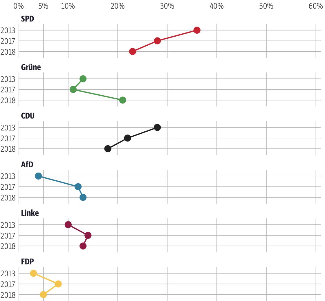 Vergleich der Ergebnisse mit früheren Wahlen für den Wahlkreis Kassel-Stadt II