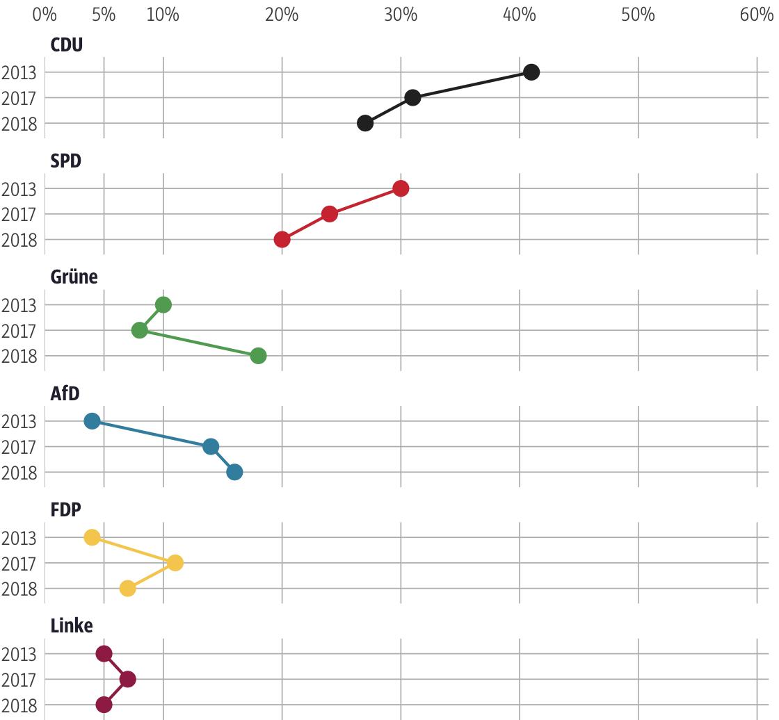 Vergleich der Ergebnisse mit früheren Wahlen für den Wahlkreis Main-Kinzig I