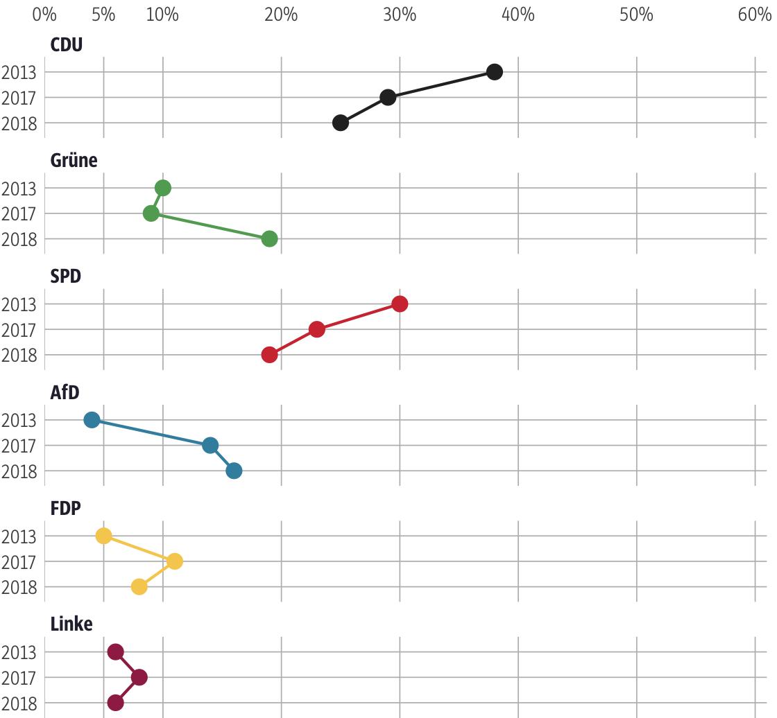 Vergleich der Ergebnisse mit früheren Wahlen für den Wahlkreis Main-Kinzig II